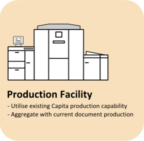 Capita System Overview